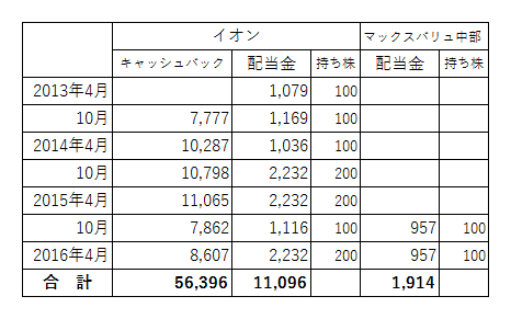 イオン株主優待2016