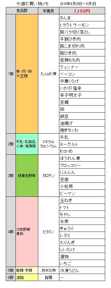 買い物20160502