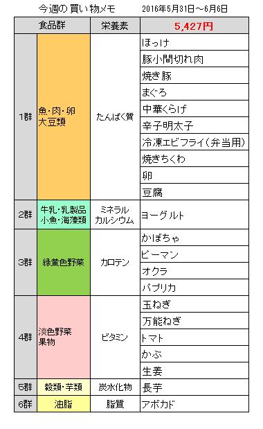 買い物20160606