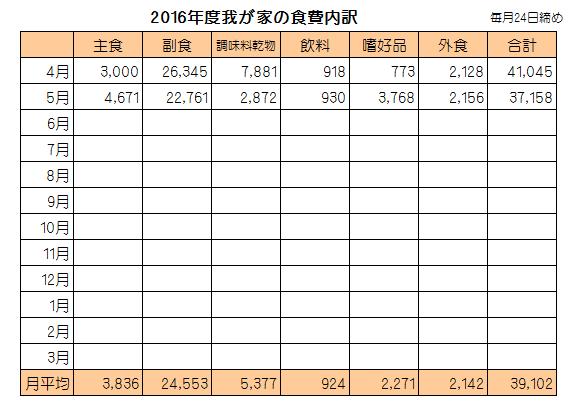 食費201605