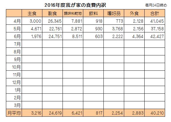 食費内訳201606