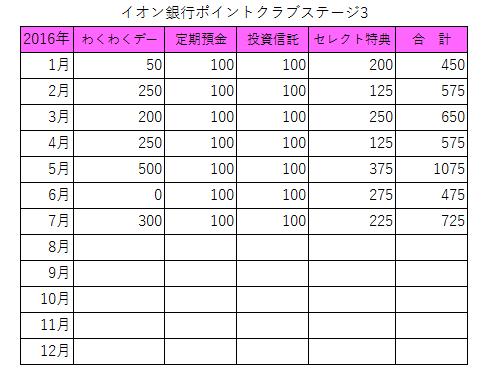 イオン銀行ポイントクラブ2016