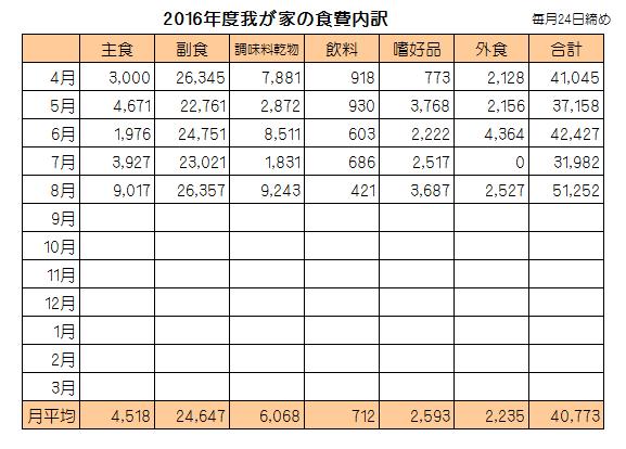 食費内訳201608
