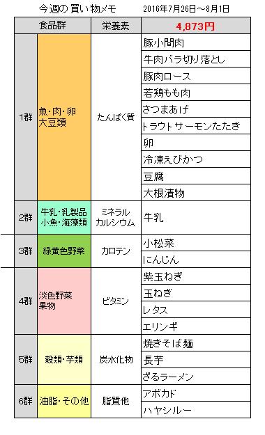 買い物メモ20160801