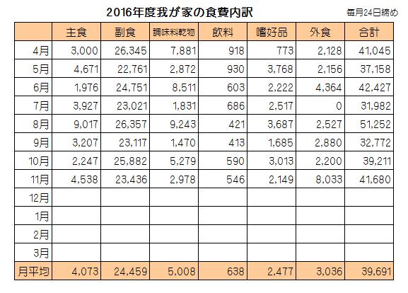 %e9%a3%9f%e8%b2%bb%e5%86%85%e8%a8%b3201611